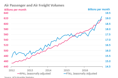 Passenger & freight traffic_airlines financial monitor