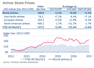 Global airline share prices_airlines financial monitor