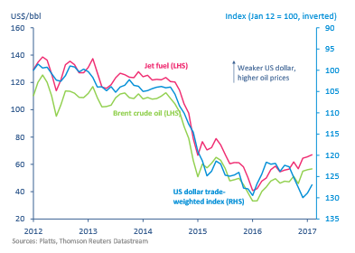 Brent crude oil price_airlines financial monitor